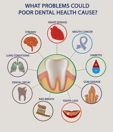 Oral Hygiene & general Health
